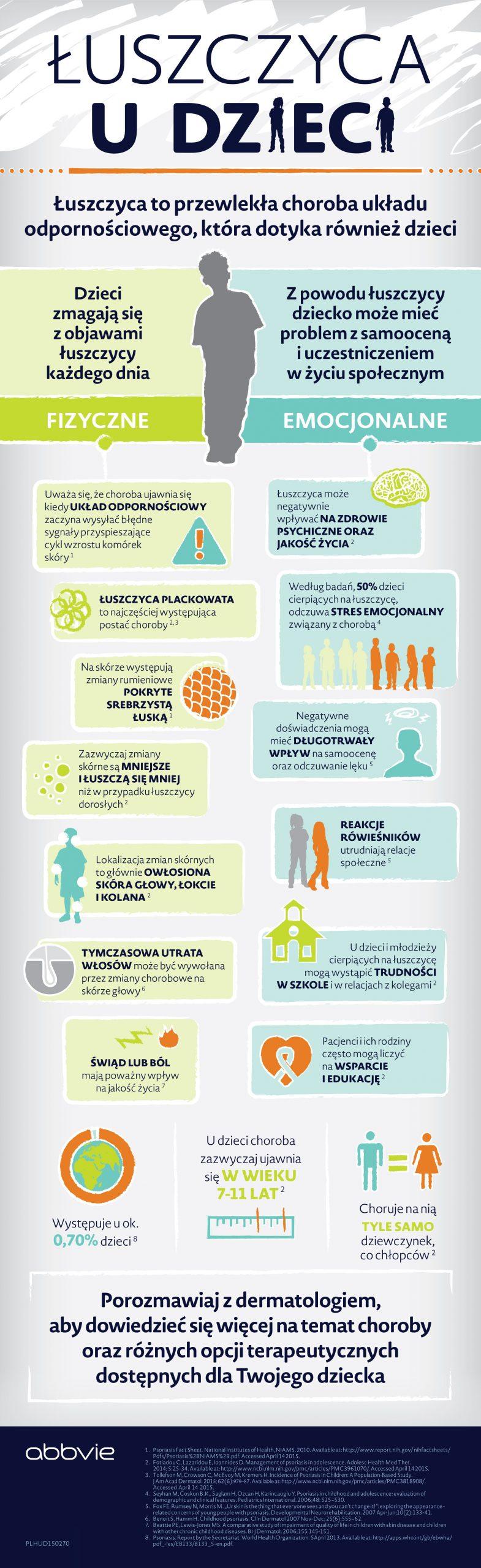 29 października Światowy Dzień Chorych na Łuszczycę