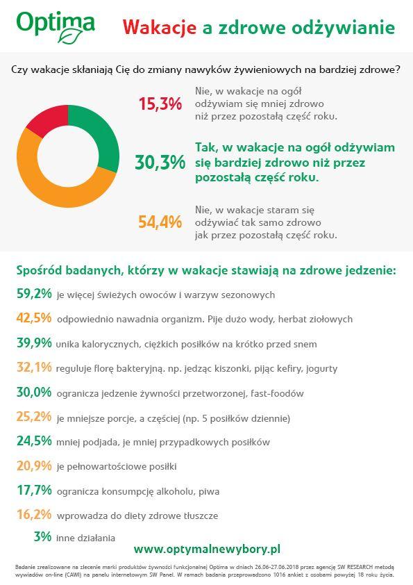 1/3 Polaków odżywia się zdrowiej w wakacje