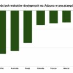 Covid-19: Zmiany na polskim i światowych rynkach pracy.