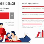 Izolacja oczami rodziców. Jak godzić pracę z opieką nad dziećmi? [RAPORT]