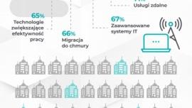 COVID-19 wzmocnił zainteresowanie transformacją cyfrową wśród firm produkcyjnych