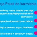 Międzynarodowy Tydzień Karmienia Piersią – Jak Polki karmią piersią?